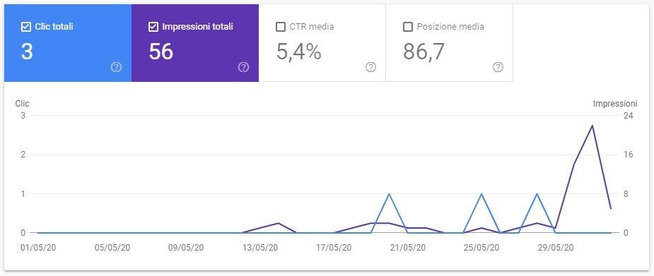 google search console analisi uno giugno