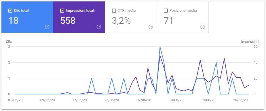 google search console due mesi di blogging 1