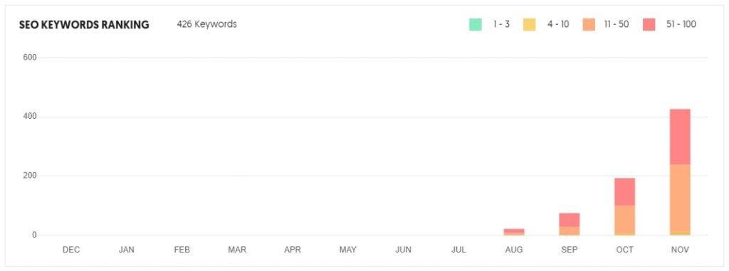 seo keywords ranking