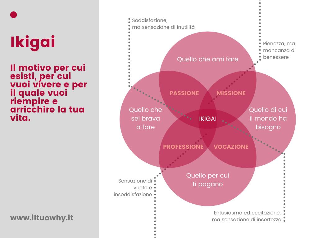 ikigai significato